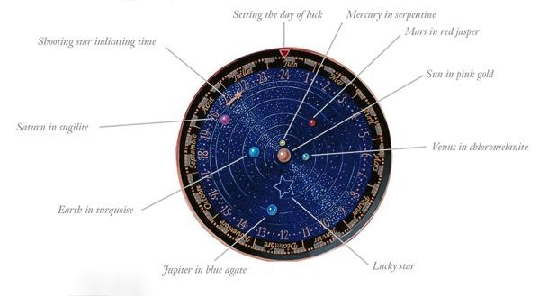 Van Cleef Arpels Midnight Planetarium 20